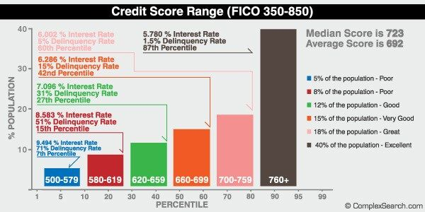 What is a Good Credit Score: 2015 Range, Credit Score Scale – Chart #sears #credit #card #login http://credits.remmont.com/what-is-a-good-credit-score-2015-range-credit-score-scale-chart-sears-credit-card-login/  #credit scores # What is a Good Credit Score: 2015 Range, Credit Score Scale Chart Experts agree what a good credit score is is a score 720 or above (noting there is very little need to raise a score above…  Read moreThe post What is a Good Credit Score: 2015 Range, Credit Score…