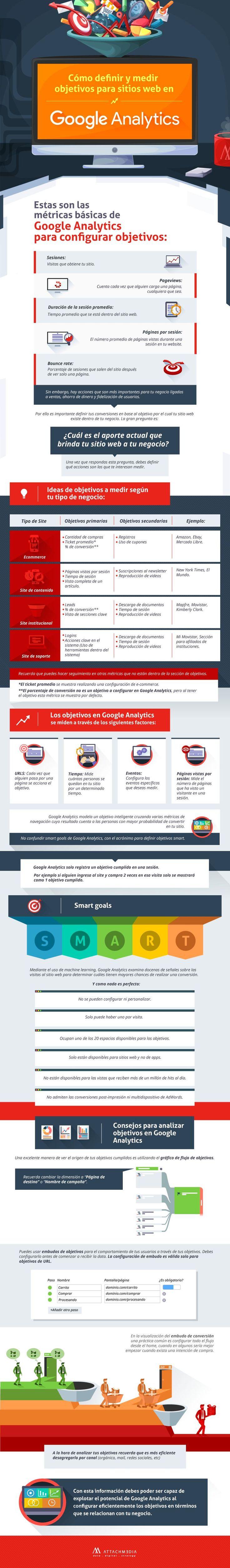 Métricas de Google Analytics que te interesa seguir según tu tipo de página. Una interesante guía para usuarios noveles en formato de infografía.