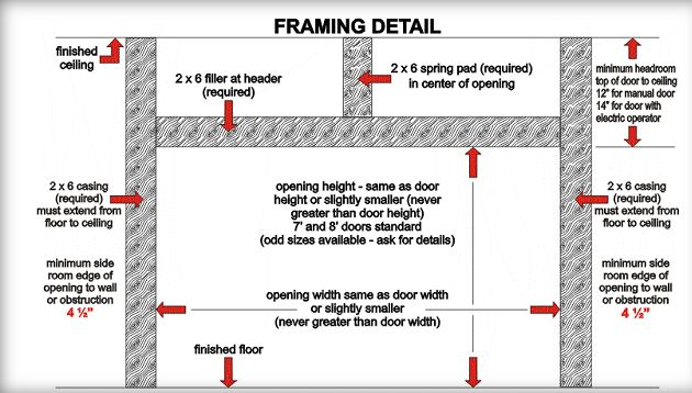 Learn how to frame a garage door opening. We offer a step by step ...