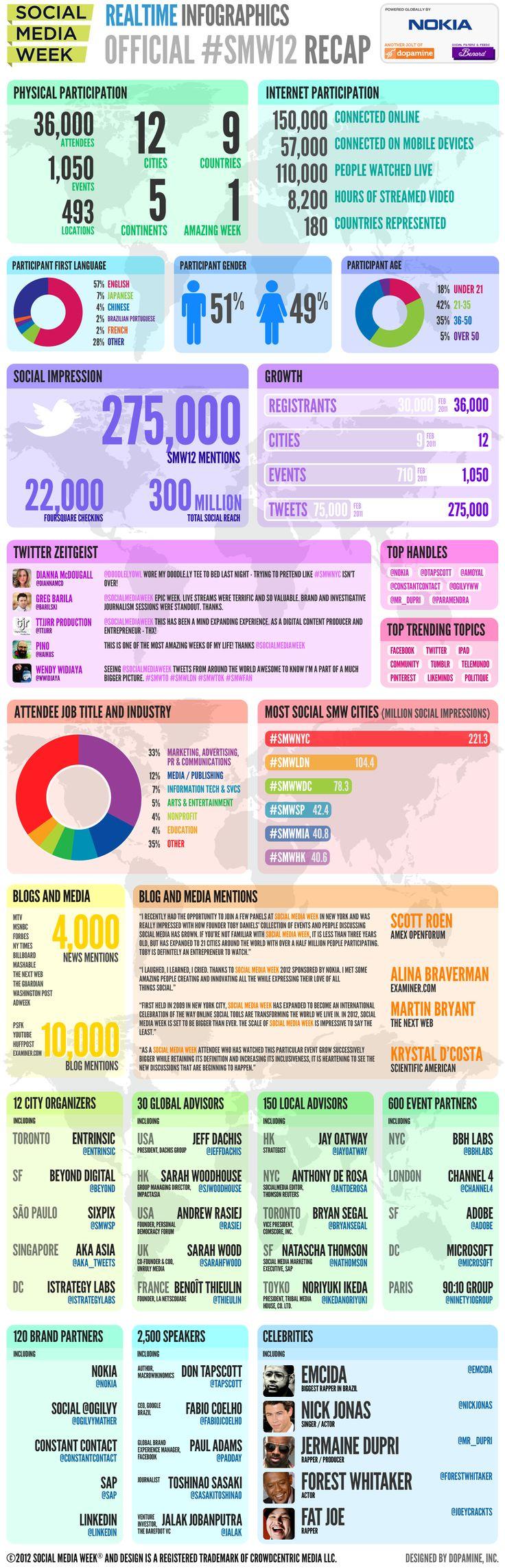 All the stats from #SMW2012: Media Week, Official Smw12,  Website, Social Media, Sm Socialmedia, Smw12 Recap, Marketing Infographic, 2012 Smw12, Week 2012