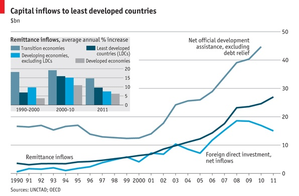 Capital to the world's poorest countries