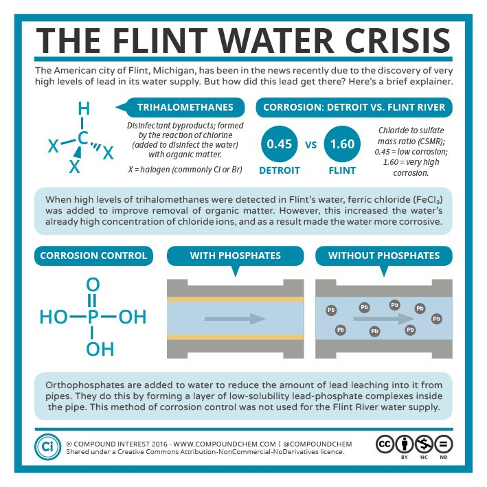 You've likely heard of the terrible water crisis currently afflicting the city of Flint, Michigan, in the United States. The city's water supply contains very high levels of lead, which…