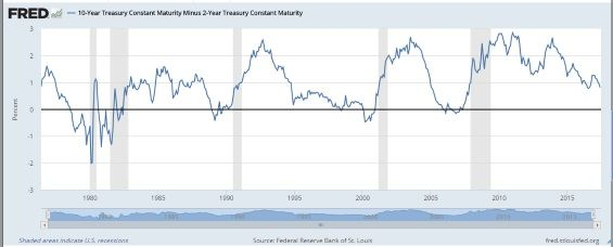 Yield Curve for Decades