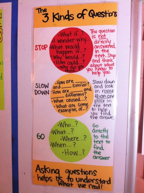 Teaching Questioning (from Jan Richardson) 3 Kinds of Questioning- GO, STOP, SLOW DOWN