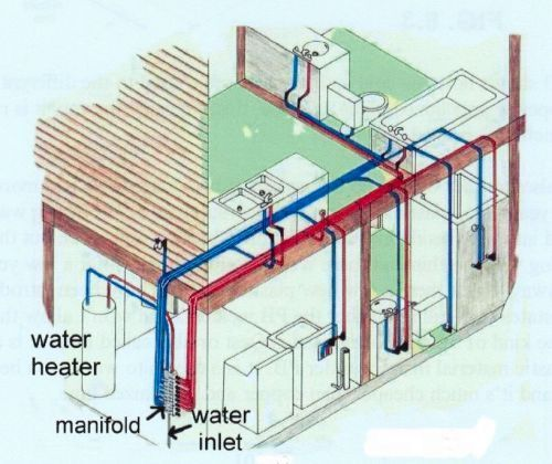 PEX Plumbing System. Using a distribution manifold with various size tube diameters running directly to each fixture. Saves on water use and water heating compared to a traditional branch system where water flows along a main to a branch then fixture leaving water in the main.