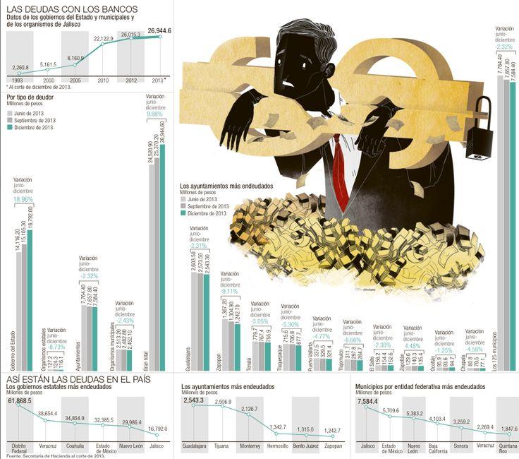 Municipios más endeudados