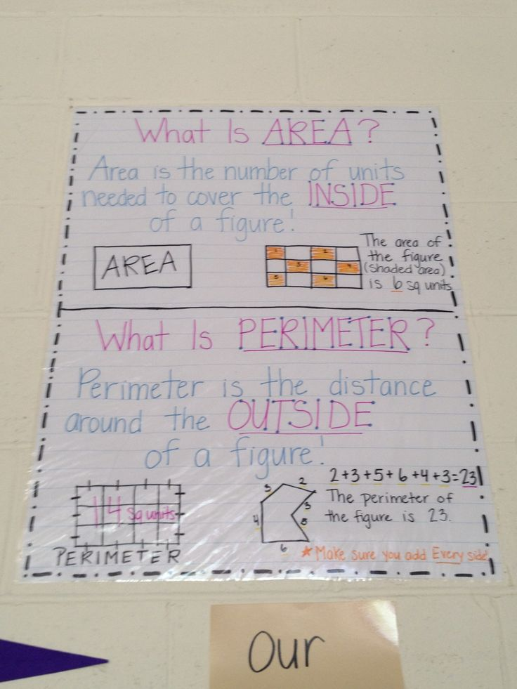 Area and perimeter anchor chart!