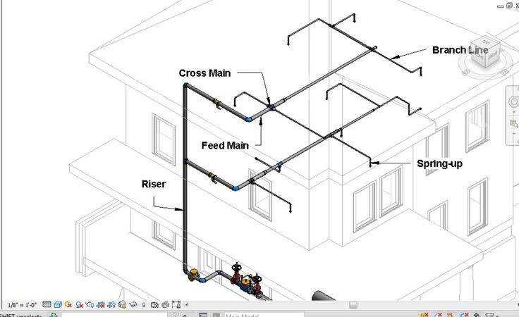تصميم نظام رشاشات أوتوماتيك لمكافحة الحريق تهيئة بيئة