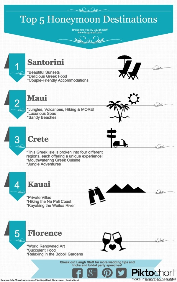 17 Best images about Wedding | Dating Infographics on ...