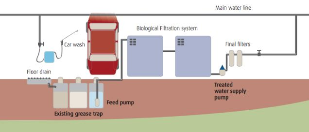 Diagram Wastewater
