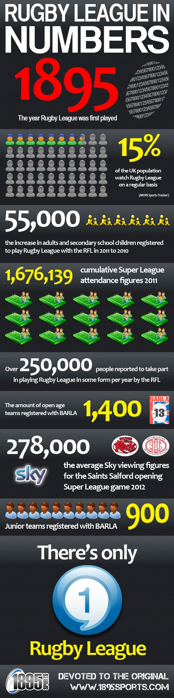 Rugby League in numbers infographic