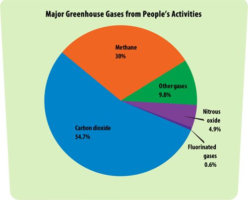greenhouse gas A greenhouse gas (sometimes abbreviated ghg) is a gas in an atmosphere that absorbs and emits radiation within the thermal infrared range this process is the.