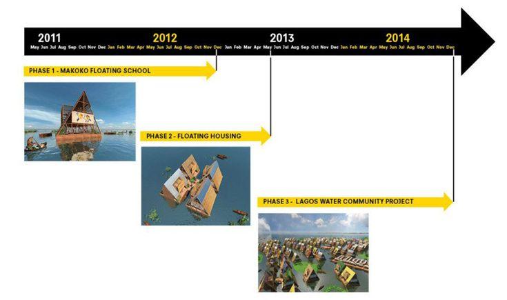 Makoko Floating School / NLE Architects