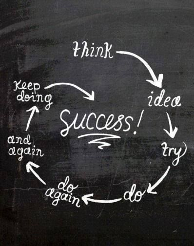 """Think -> Idea -> Try -> Do -> Do Again -> And Again -> Keep Doing -> Success!"" - Unknown #quotes #writing *"