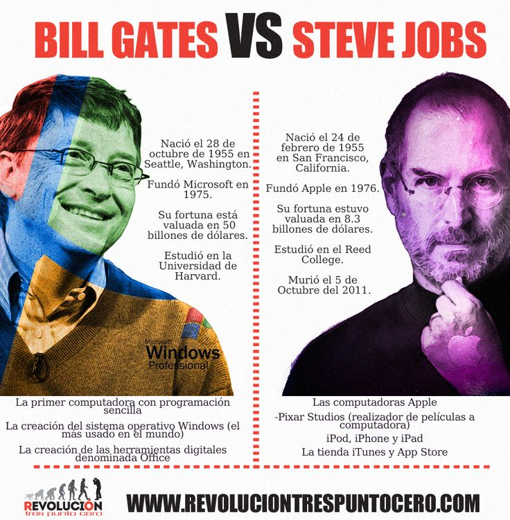 Bill Gates on Steve Jobs: We grew up together