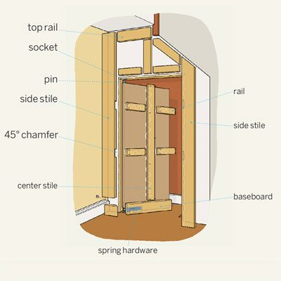 Diagram of what you will need to install a secret swinging door.