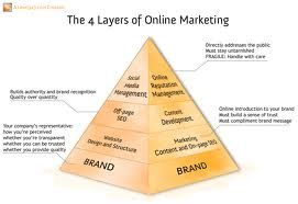 http://blog.drlawlermarketing.com/blog/how-to-get-started-right-in-2014