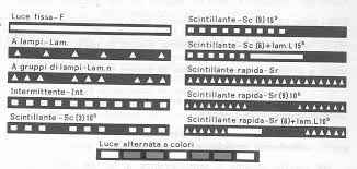 Risultati immagini per SIGNIFICATO BANDIERE NAUTICHE