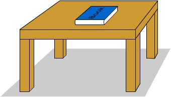 This picture demonstrates normal force because as the book is pushing down on the table, the table is pushing back up. The definition of normal force is the support force exerted upon an object that is in contact with another stable object.