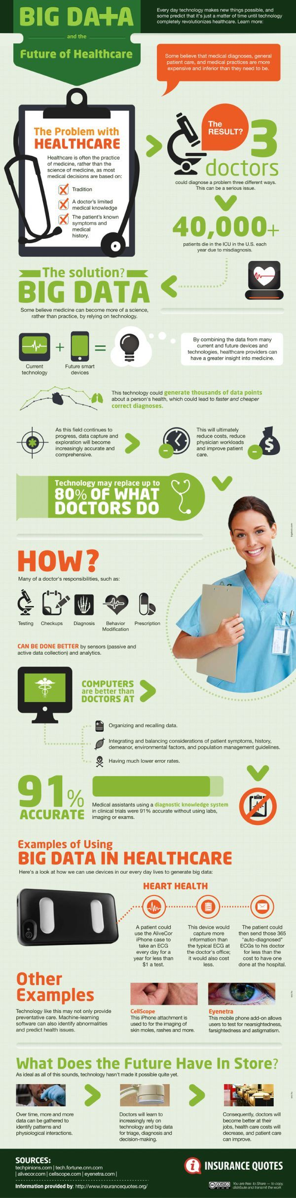 Big data and the future of health care / Big Data y el Futuro del cuidado de salud #infographics #infografia #Ehealth