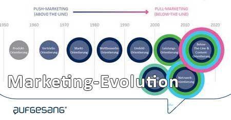 Evolution des Marketings: Von Werbung zu Content - Von Push zu Pull [Infografik]| Aufgesang
