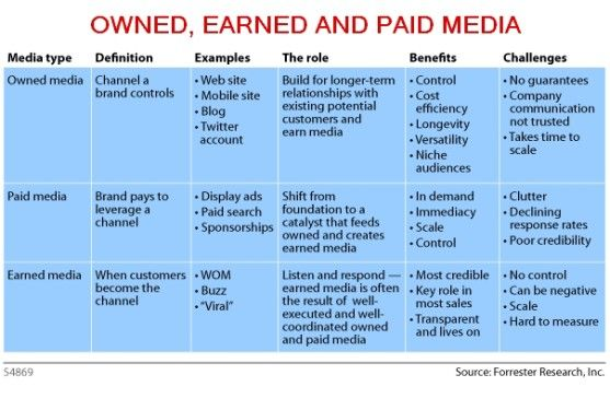 "What Is ""Owned, Earned and Paid Media"""