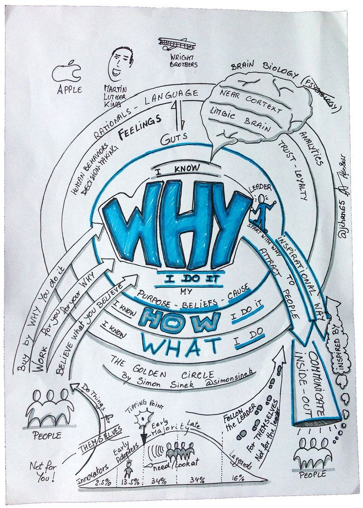 """Sketchnotes from Simon Sinek's TED Talk on """"Start With WHY"""" and the Golden…"""