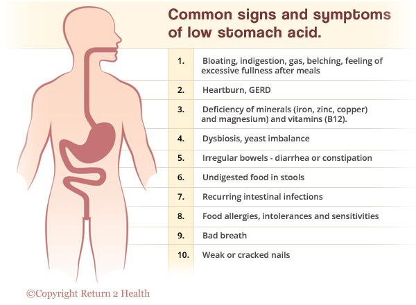 Common Signs & Symptoms of Low Stoma Acid Inforgraphic