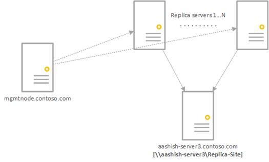 Using SMB shares with Hyper-V Replica