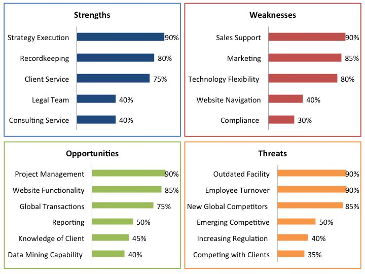Client Centric SWOT Analysis Customer Feedback Management - swot analysis example