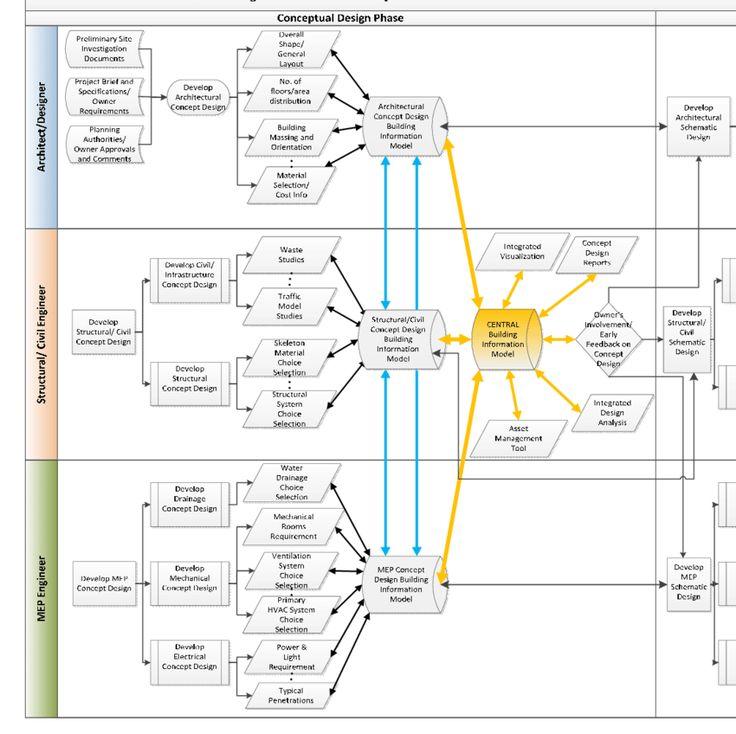 Download scientific diagram Information Flow Process