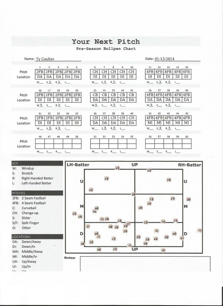 Pitching Location Chart  Baseballsavantcom  He Kept His
