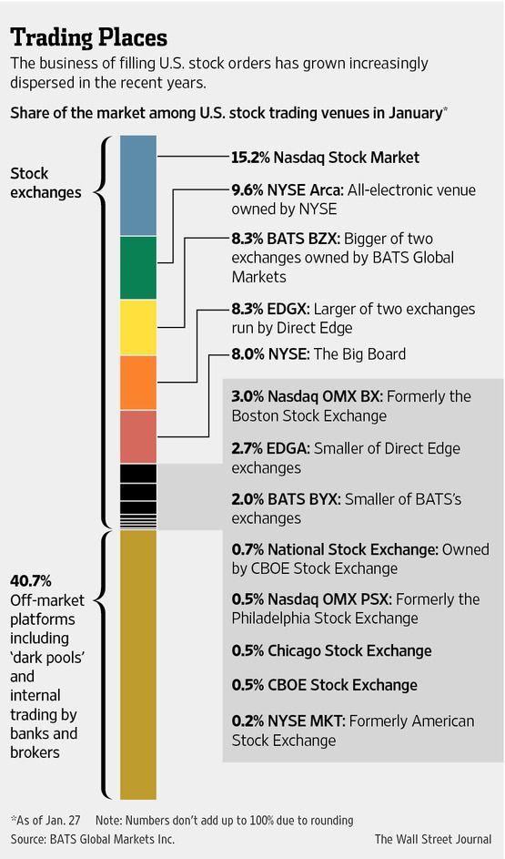 Regulation d stock options