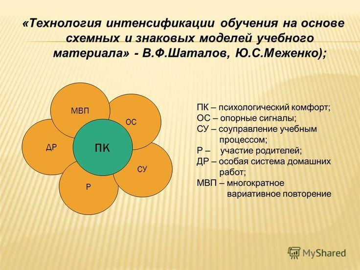 """Презентация на тему: """"ПРОЕКТ «ЛОСЫ И ФГОСЫ: МЕТОДИКА ..."""