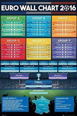 Copa America 2016 and Euro 2016 Wallcharts