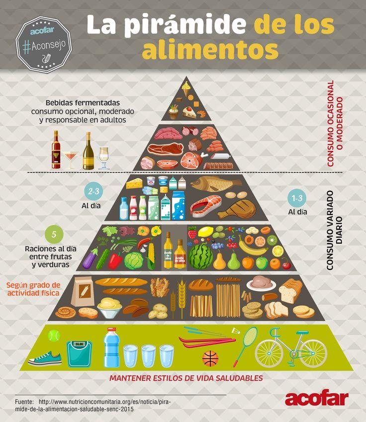 M s de 25 ideas incre bles sobre piramide nutricional en pinterest piramide de alimentacion - Piramide de la alimentacion saludable ...