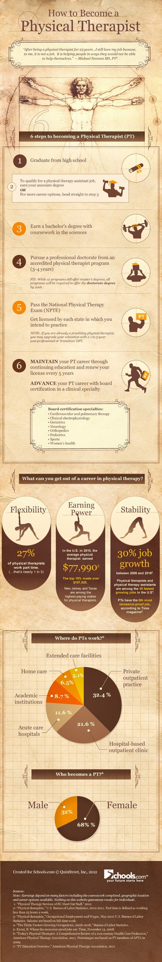 Cómo hacerse fisioterapeuta (USA) #infografia #infographic #health #education