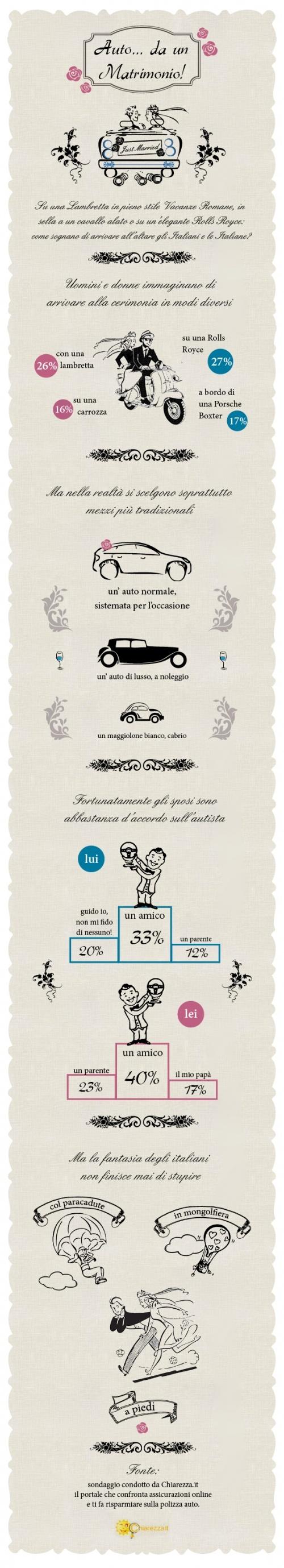 #auto #matrimonio #sposi #infografica