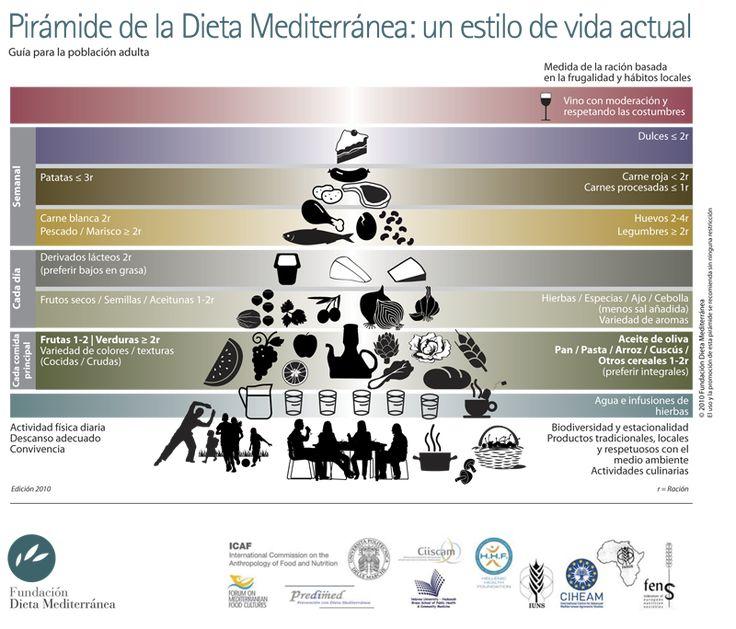 La pirámide de la Dieta Mediterránea se actualiza para adaptarse al estilo de vida actual.