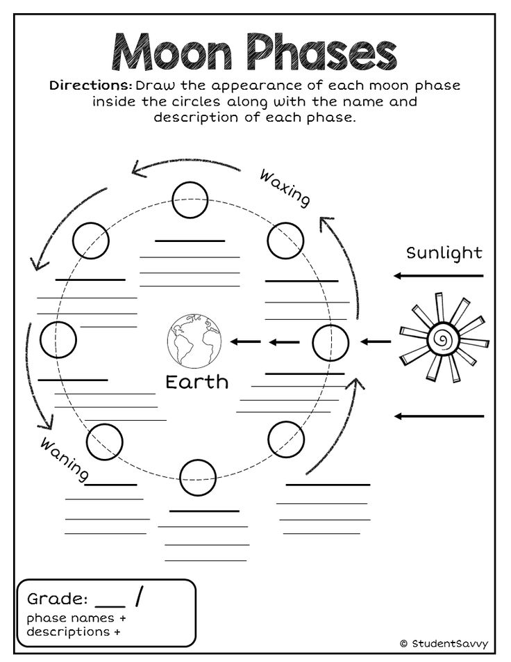 236 Best Images About Lunar Cycle Moon Phases On