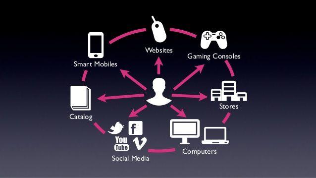 De la publicidad al MRM: La evolución del Marketing Móvil http://marketingmobileperu.com/de-la-publicidad-al-mrm-la-evolucion-del-marketing-movil/  per ITALIA e altri 160 paesi - KATOIDA Mobile Marketing (SMS) Solutions:  sito www.katoida.eu   mail: katoida@katoida.eu   tel. 040 9828024   #sms #smsmarketing #mobilemarketing