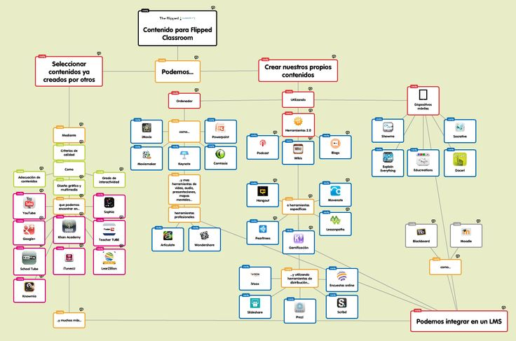 Hemos actualizado el mapa de recursos para la flipped Classroom que ya presentamos en una entrada hace varias semanas. Si conocéis alguna herramienta interesante para cualquiera de los apartados contemplados, os agradeceremos que nos las indiquéis en el apartado de comentarios. Muchas gracias. Si no lo podéis ver en