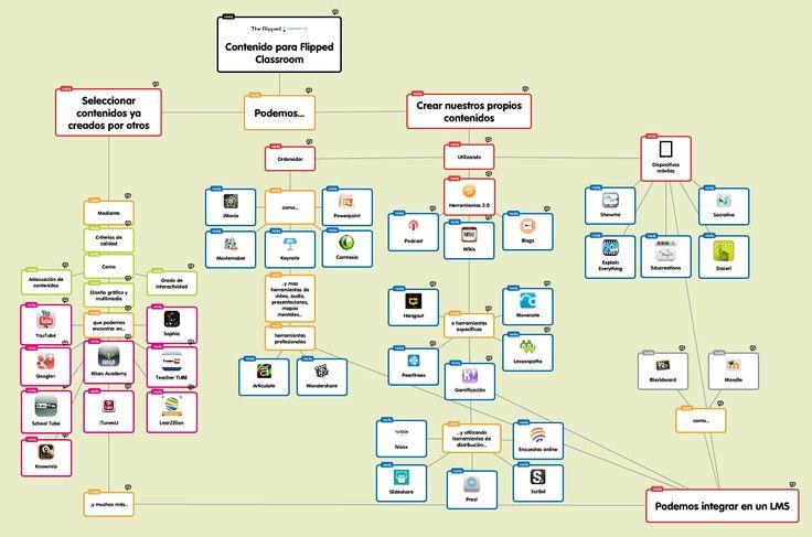 """¿Te gustaría invertir la forma de dar clase y de como se genera el conocimiento en tu clase o en tu centro escolar?. Pues Raúl Santiago en su blog """"The flipped classroom"""" nos deja 100 herramientas...."""