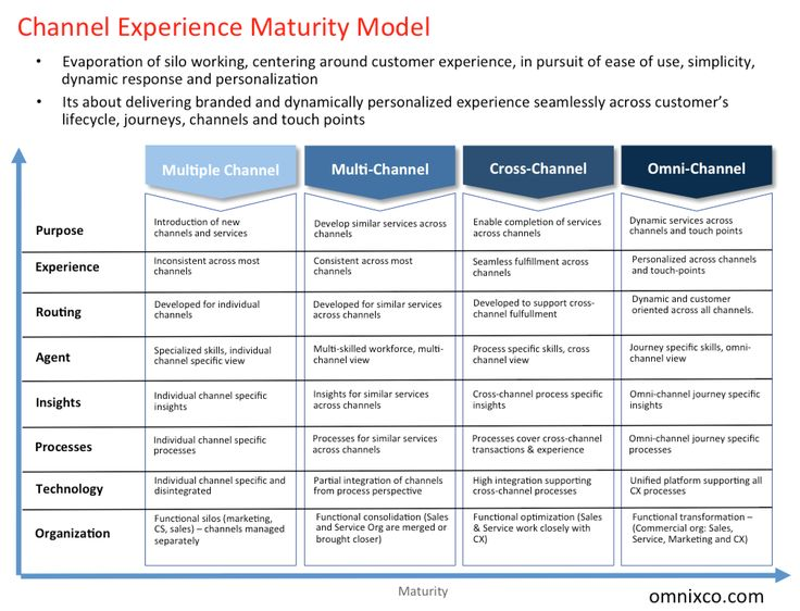 e commerce maturity model compariosn of four Compatibility maturity model essays: over 180,000 compatibility maturity model essays, compatibility maturity model term papers, compatibility maturity model research paper, book reports 184 990 essays, term and research papers available for unlimited access.