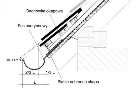 Rys. 1. Wykonanie okapu z zastosowaniem pasa nadrynnowego i siatki ochronnej okapu.