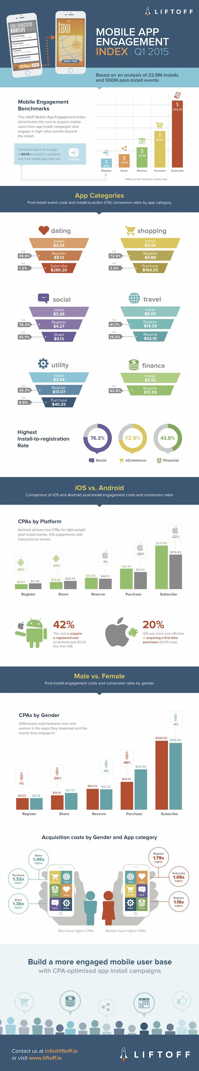 Very nicely done #infographic about #MobileEngagement with tons of data and great design.