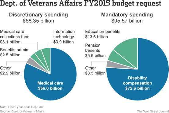 Explaining the VA's Size and Scope, in Five Charts - Washington Wire - WSJ