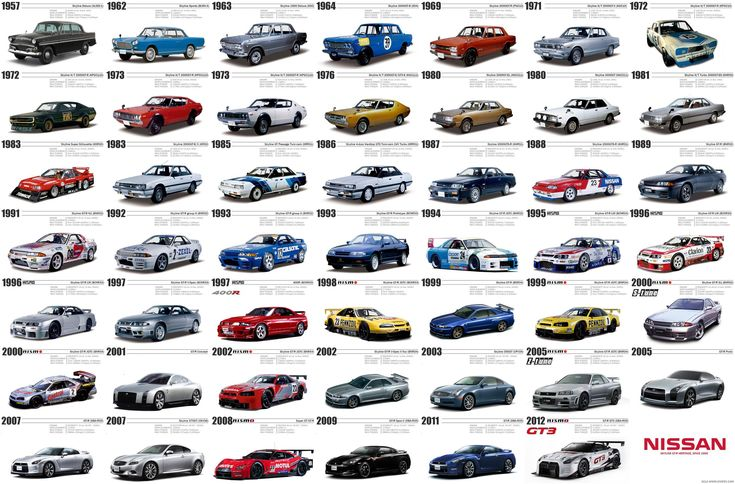Nissan Skyline Models
