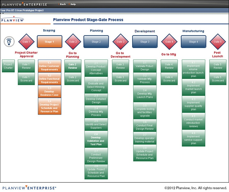 Product Management Stage Gate Process Resource