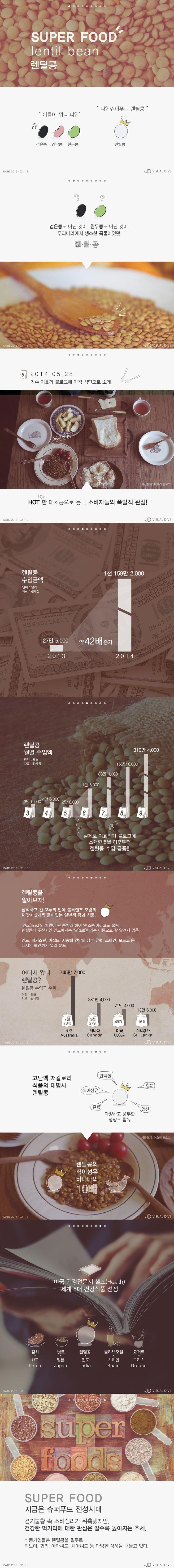'이효리 효과?' 슈퍼푸드 렌틸콩, 지난해 6월 이후 수입량 급증 [인포그래픽] #Lens Culinaris / #Infographic ⓒ 비주얼다이브 무단 복사·전재·재배포 금지